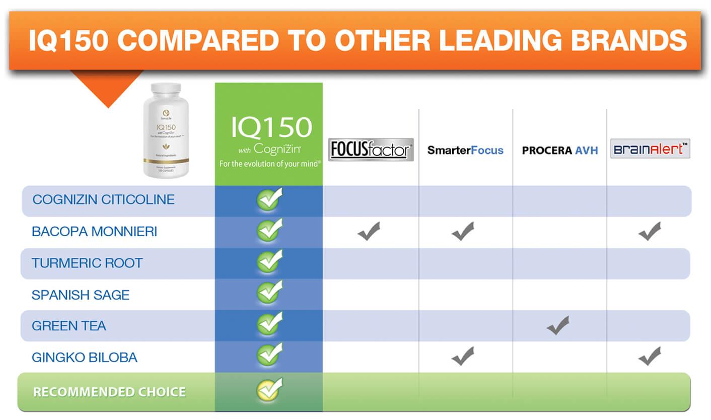 SomaLife-IQ150 Compares